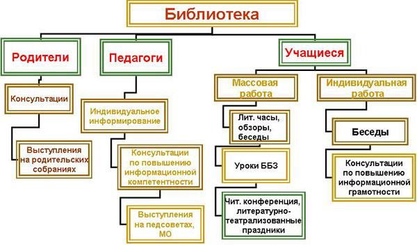 Схема сайта библиотеки
